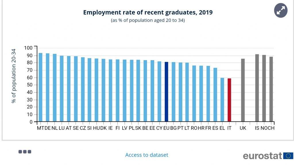 Tasso occupazionale neolaureati in Europa
