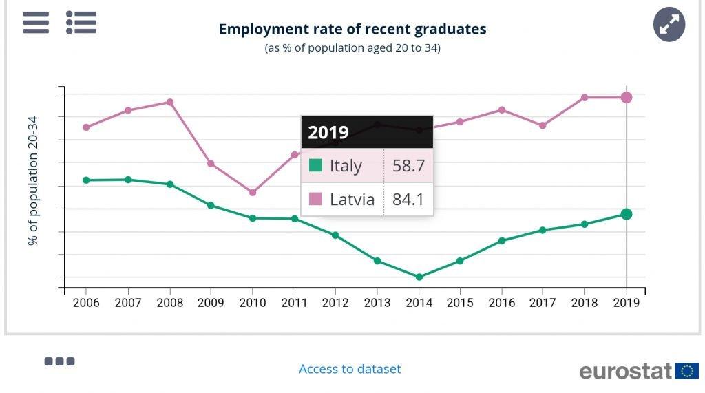 Tasso occupazionale neolaureati italiani negli anni