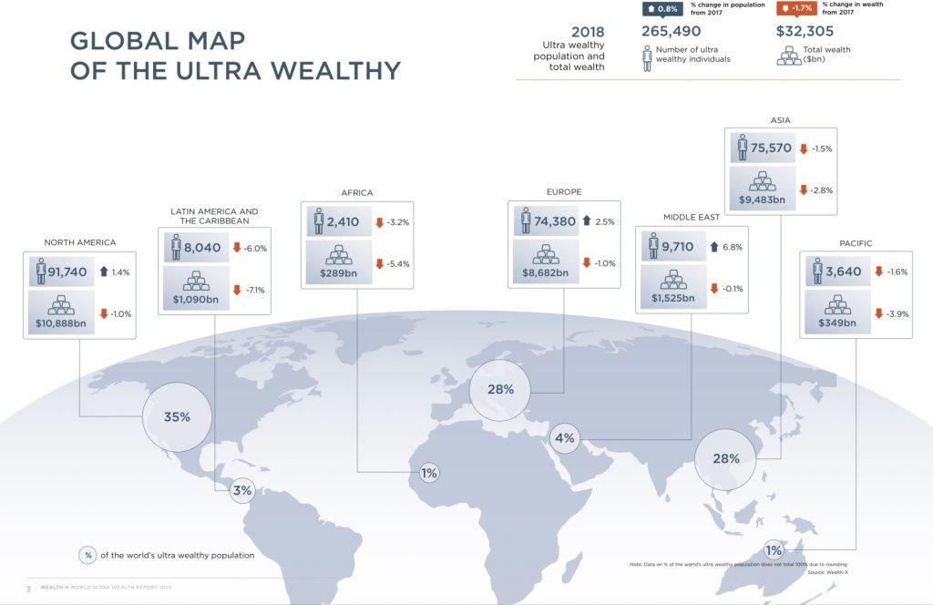 Wealth-X report 2019