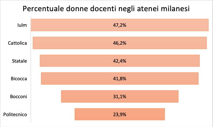 Percentuale donne docenti negli atenei milanesi