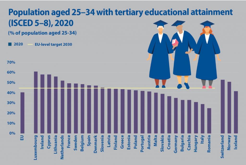 giovani laureati europei